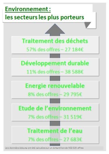 Environnement les secteurs les plus porteurs