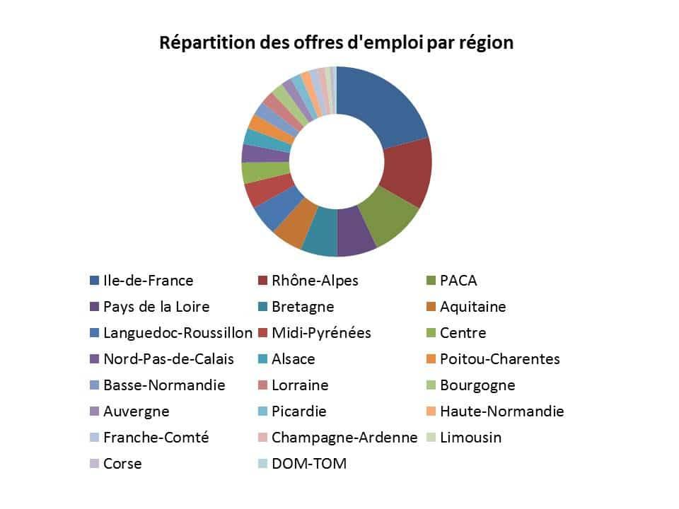 emplois-régions